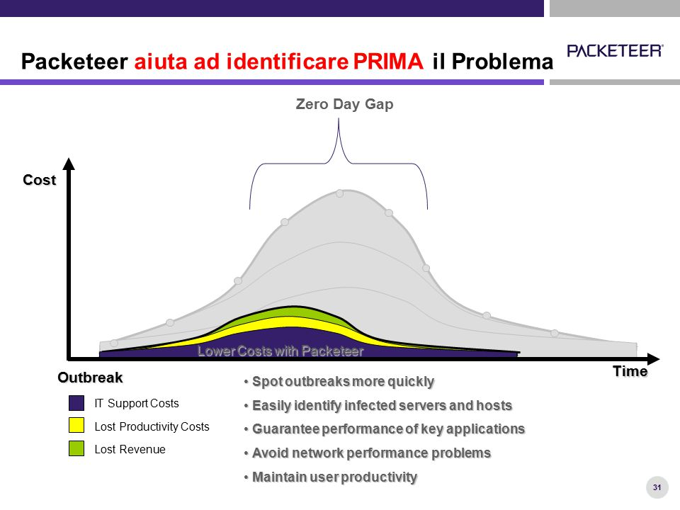 31 Packeteer aiuta ad identificare PRIMA il Problema Outbreak Cost Time IT Support Costs Lost Productivity Costs Lost Revenue Spot outbreaks more quic