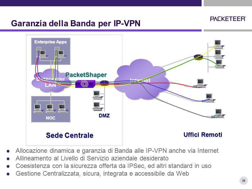 38 Garanzia della Banda per IP-VPN Allocazione dinamica e garanzia di Banda alle IP-VPN anche via Internet Allineamento al Livello di Servizio azienda