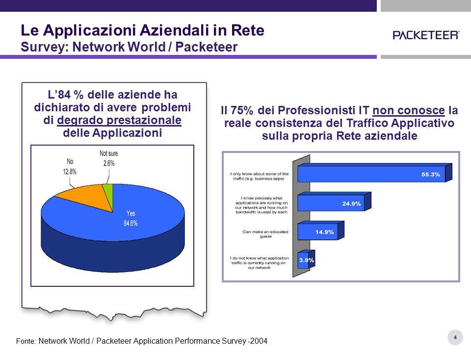 4 L'84 % delle aziende ha dichiarato di avere problemi di degrado prestazionale delle Applicazioni Fonte: Network World / Packeteer Application Perfor