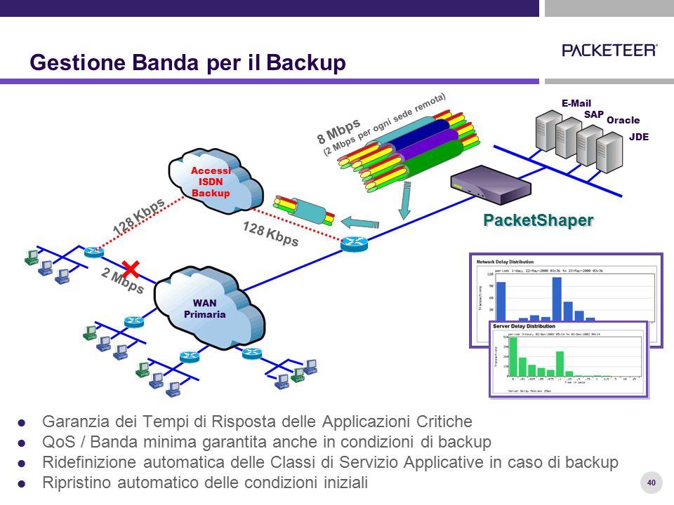 40 Gestione Banda per il Backup Garanzia dei Tempi di Risposta delle Applicazioni Critiche QoS / Banda minima garantita anche in condizioni di backup Ridefinizione automatica delle Classi di Servizio Applicative in caso di backup Ripristino automatico delle condizioni iniziali SAP E-Mail Oracle JDE PacketShaper Accessi ISDN Backup WAN Primaria 128 Kbps 2 Mbps 8 Mbps (2 Mbps per ogni sede remota)