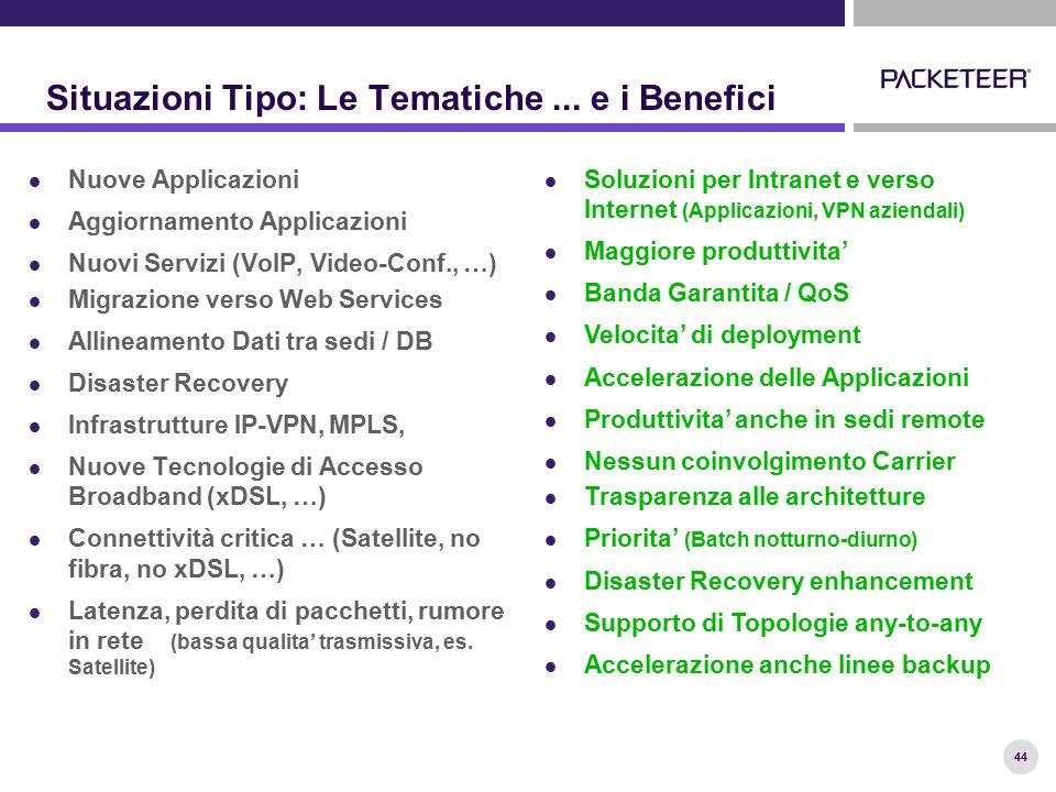 44 Situazioni Tipo: Le Tematiche... e i Benefici Nuove Applicazioni Aggiornamento Applicazioni Nuovi Servizi (VoIP, Video-Conf., …) Migrazione verso W