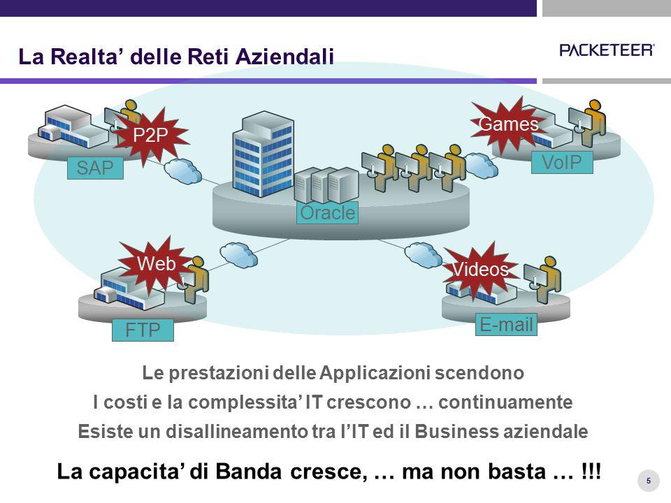 5 La Realta' delle Reti Aziendali SAP Oracle FTP E-mail VoIP P2P Videos Games Web Le prestazioni delle Applicazioni scendono I costi e la complessita'