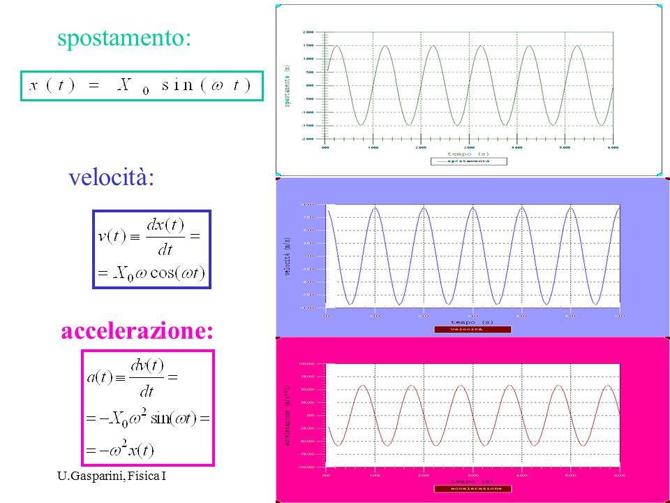 U.Gasparini, Fisica I3 i) moto di un punto materiale di massa m sotto l'azione di una forza elastica : F = -k x u x x  (posizione di equilibrio) x F x < 0.