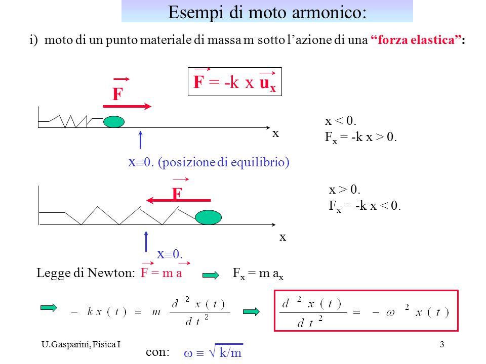 U.Gasparini, Fisica I4 In un piano verticale sotto l'azione della forza peso mg, per piccole oscillazioni intornoalla posizione di equilibrio (asse verticale): mg T  ma = F tot = mg +  m   Proiezione sull'asse tangente T: ma T = mg sin  l dd l Per piccole oscillazioni: sin    g/ l Pendolo semplice con: a Vale la relazione geometrica: ds = - l d  ds Pertanto: