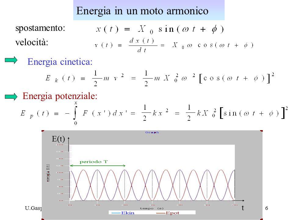 U.Gasparini, Fisica I6 spostamento: velocità: Energia cinetica: Energia potenziale: Energia in un moto armonico E(t) t
