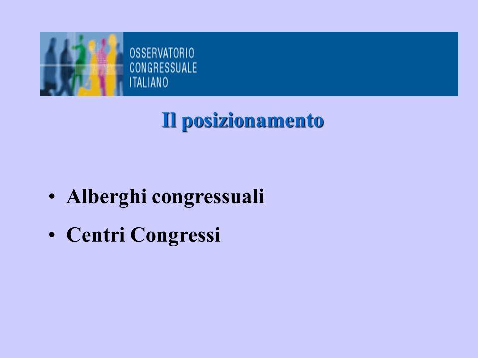 Il posizionamento Alberghi congressuali Centri Congressi