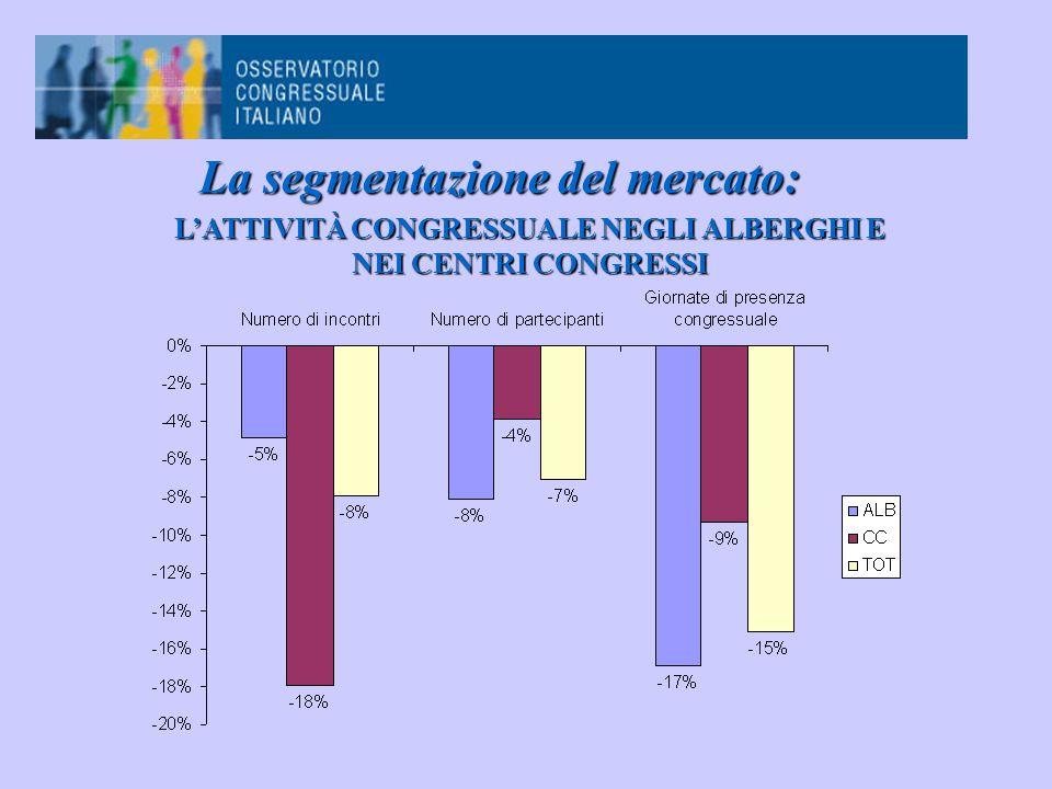 La segmentazione del mercato: L'ATTIVITÀ CONGRESSUALE NEGLI ALBERGHI E NEI CENTRI CONGRESSI