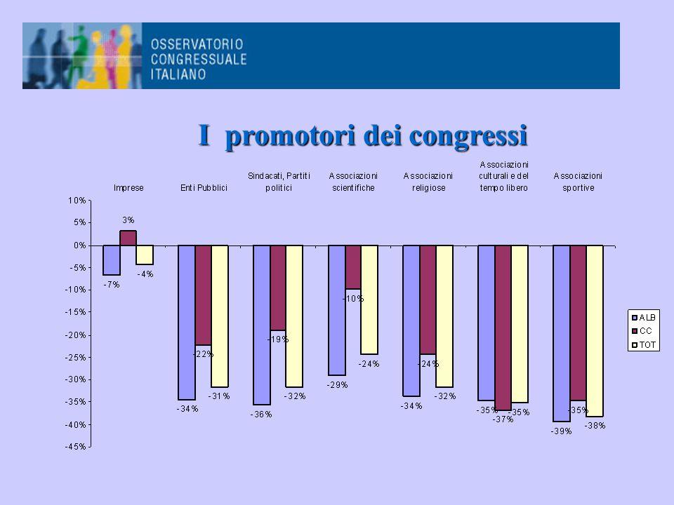I promotori dei congressi