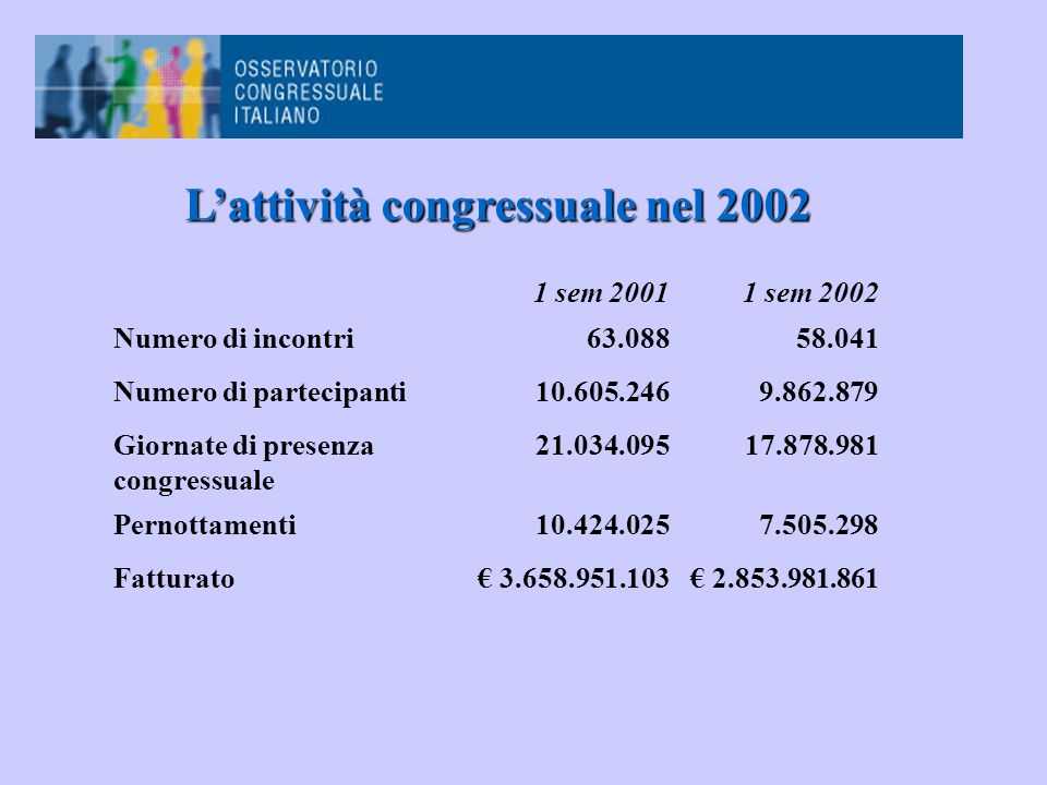 1 sem 20011 sem 2002 Numero di incontri63.08858.041 Numero di partecipanti10.605.2469.862.879 Giornate di presenza congressuale 21.034.09517.878.981 Pernottamenti10.424.0257.505.298 Fatturato€ 3.658.951.103€ 2.853.981.861 L'attività congressuale nel 2002