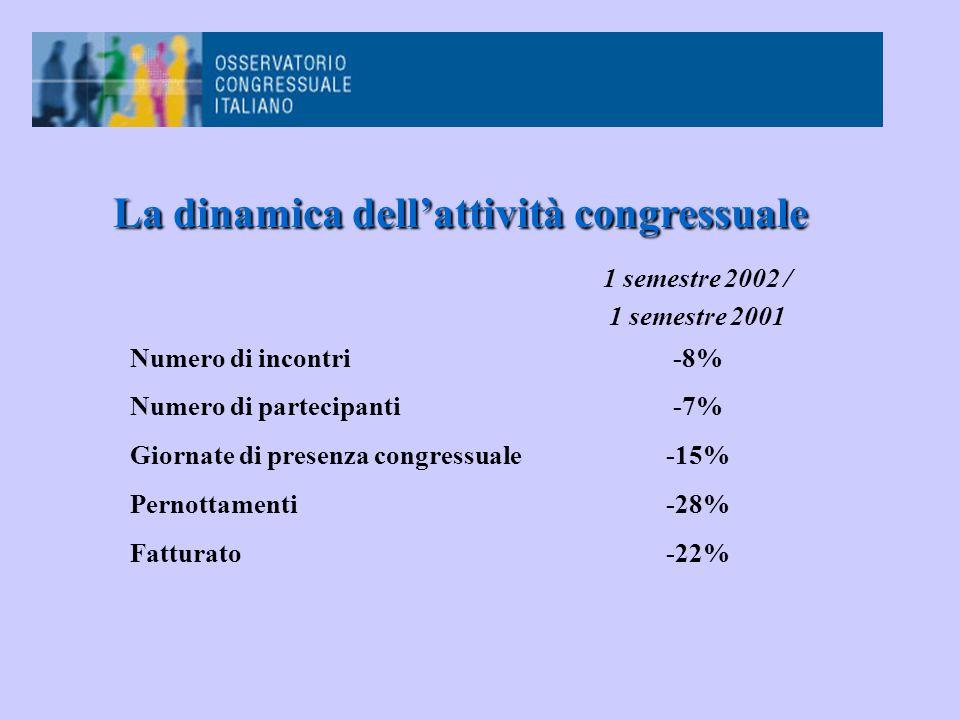 1 semestre 2002 / 1 semestre 2001 Numero di incontri-8% Numero di partecipanti-7% Giornate di presenza congressuale-15% Pernottamenti-28% Fatturato-22% La dinamica dell'attività congressuale La dinamica dell'attività congressuale