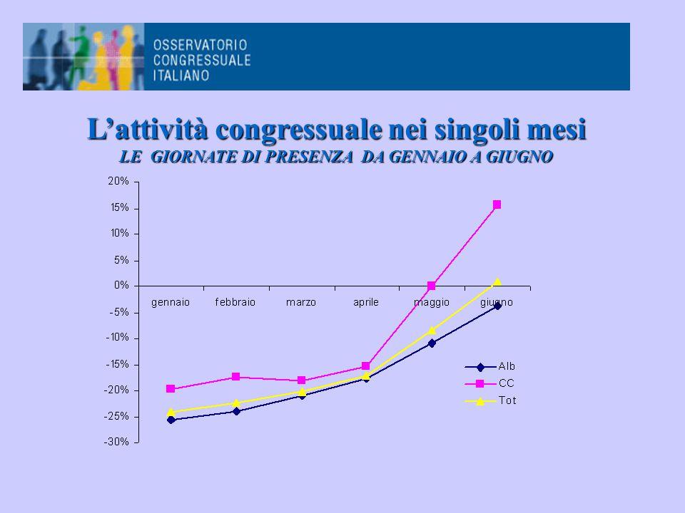 L'attività congressuale nei singoli mesi LE GIORNATE DI PRESENZA DA GENNAIO A GIUGNO