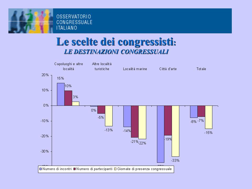 Le scelte dei congressisti : LE DESTINAZIONI CONGRESSUALI