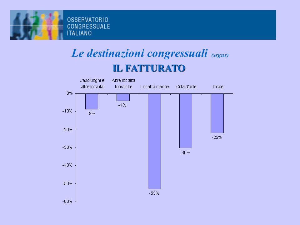 Le destinazioni congressuali (segue) IL FATTURATO