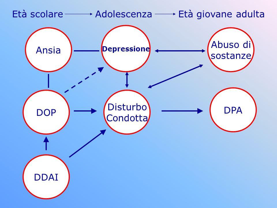 DOP DDAI Disturbo Condotta DPA Abuso di sostanze Depressione Ansia Età scolare AdolescenzaEtà giovane adulta