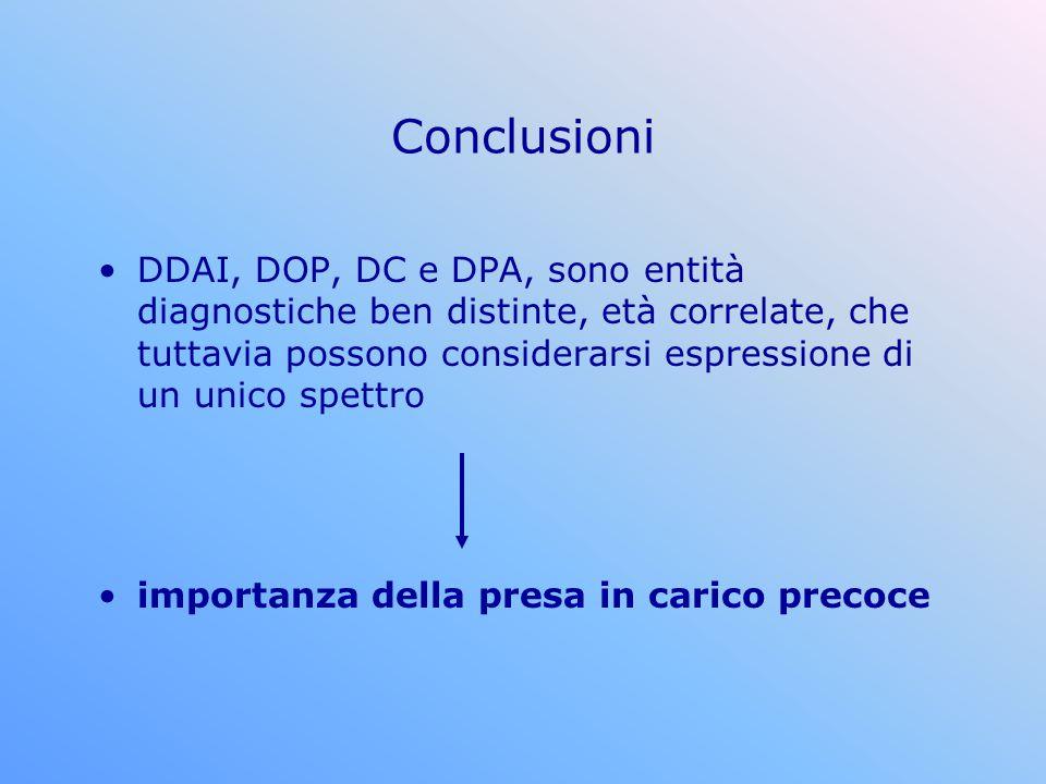 Conclusioni DDAI, DOP, DC e DPA, sono entità diagnostiche ben distinte, età correlate, che tuttavia possono considerarsi espressione di un unico spett