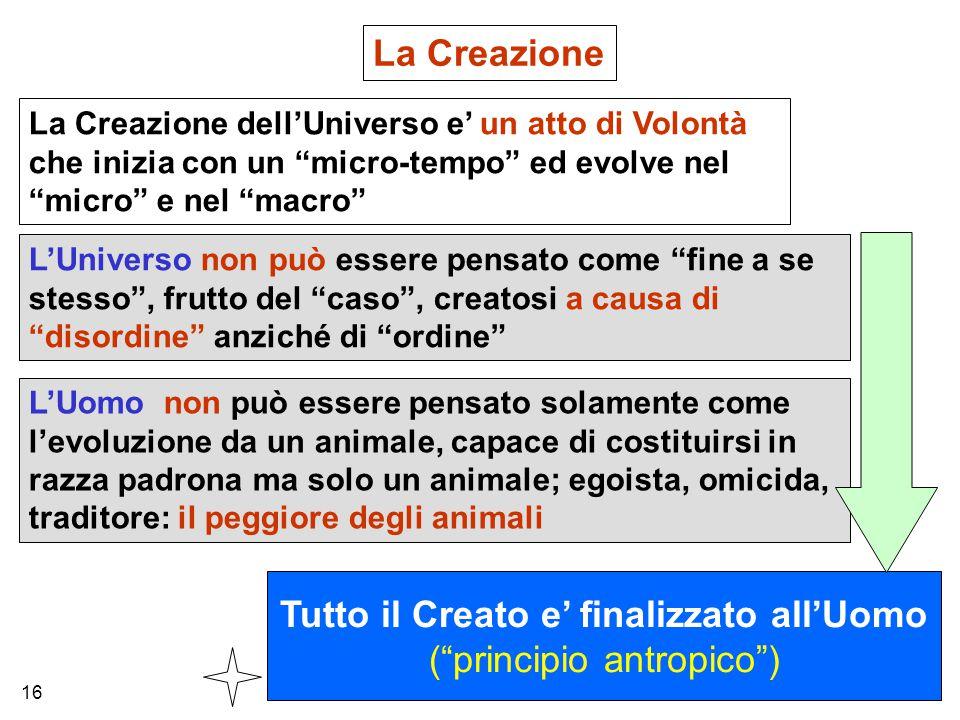 """La Creazione La Creazione dell'Universo e' un atto di Volontà che inizia con un """"micro-tempo"""" ed evolve nel """"micro"""" e nel """"macro"""" L'Uomo non può esser"""