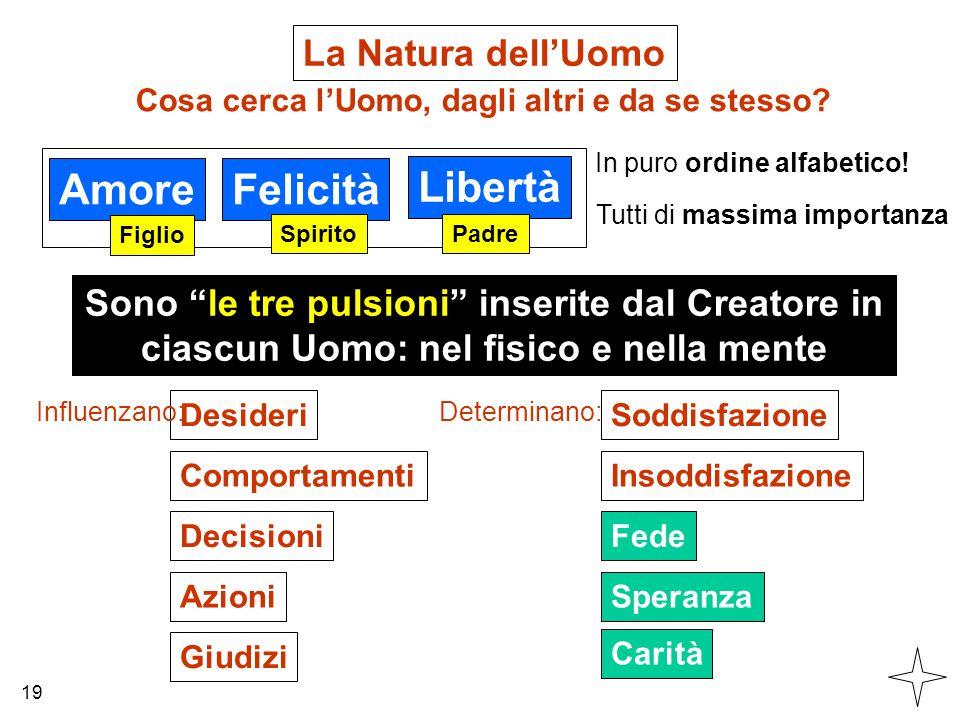 """La Natura dell'Uomo AmoreFelicità Libertà Cosa cerca l'Uomo, dagli altri e da se stesso? In puro ordine alfabetico! Sono """"le tre pulsioni"""" inserite da"""