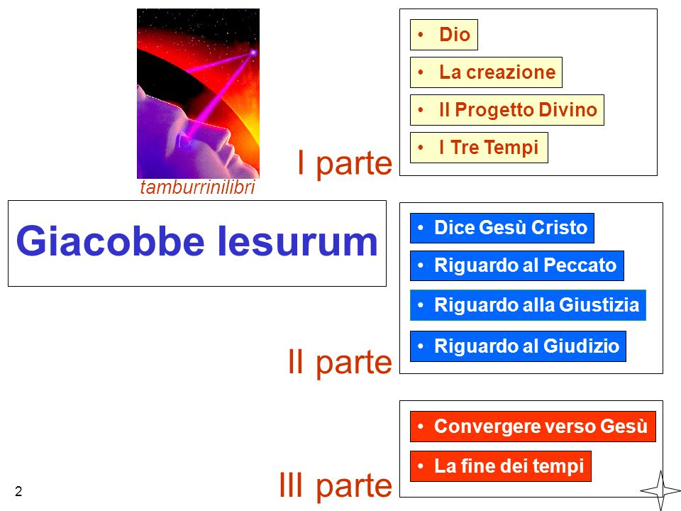 Giacobbe Iesurum Dio Il Progetto Divino La creazione tamburrinilibri 2 I Tre Tempi Dice Gesù Cristo Riguardo al Peccato Riguardo alla Giustizia Riguar