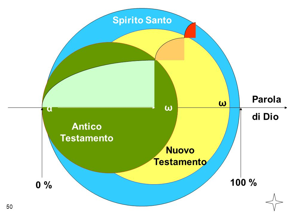 0 % 100 % α ω ω 50 Parola di Dio Antico Testamento Nuovo Testamento Spirito Santo