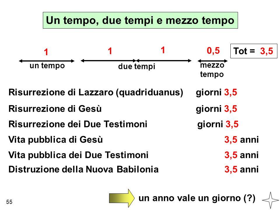 un tempo Un tempo, due tempi e mezzo tempo due tempi mezzo tempo 1 1 1 0,5 Tot = 3,5 Risurrezione di Lazzaro (quadriduanus) Risurrezione di Gesù Risur
