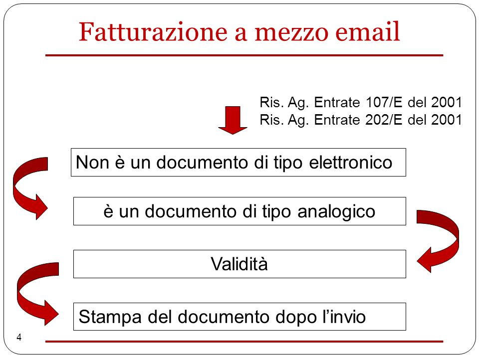 4 Non è un documento di tipo elettronico è un documento di tipo analogico Validità Stampa del documento dopo l'invio Ris.