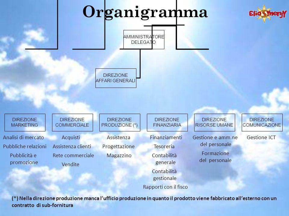 Organigramma Analisi di mercato Pubbliche relazioni Pubblicità e promozione Acquisti Assistenza clienti Rete commerciale Vendite Assistenza Progettazi