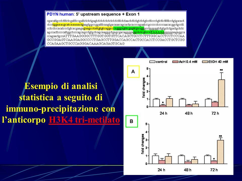 Esempio di analisi statistica a seguito di immuno-precipitazione con l'anticorpo H3K4 tri-metilato