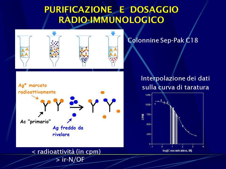 PURIFICAZIONE E DOSAGGIO PURIFICAZIONE E DOSAGGIO RADIO-IMMUNOLOGICO < radioattività (in cpm) > ir-N/OF Interpolazione dei dati sulla curva di taratura Colonnine Sep-Pak C18