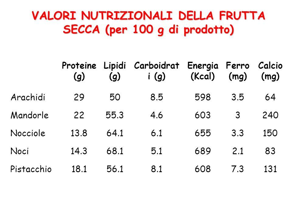 Proteine (g) Lipidi (g) Carboidrat i (g) Energia (Kcal) Ferro (mg) Calcio (mg) Arachidi29508.55983.564 Mandorle2255.34.66033240 Nocciole13.864.16.16553.3150 Noci14.368.15.16892.183 Pistacchio18.156.18.16087.3131 VALORI NUTRIZIONALI DELLA FRUTTA SECCA (per 100 g di prodotto)