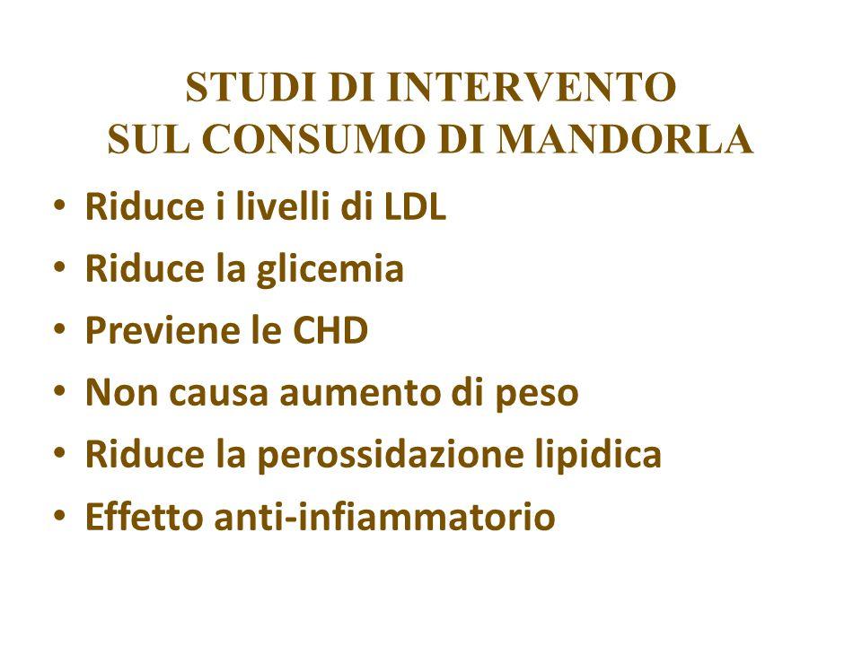 STUDI DI INTERVENTO SUL CONSUMO DI MANDORLA Riduce i livelli di LDL Riduce la glicemia Previene le CHD Non causa aumento di peso Riduce la perossidazione lipidica Effetto anti-infiammatorio