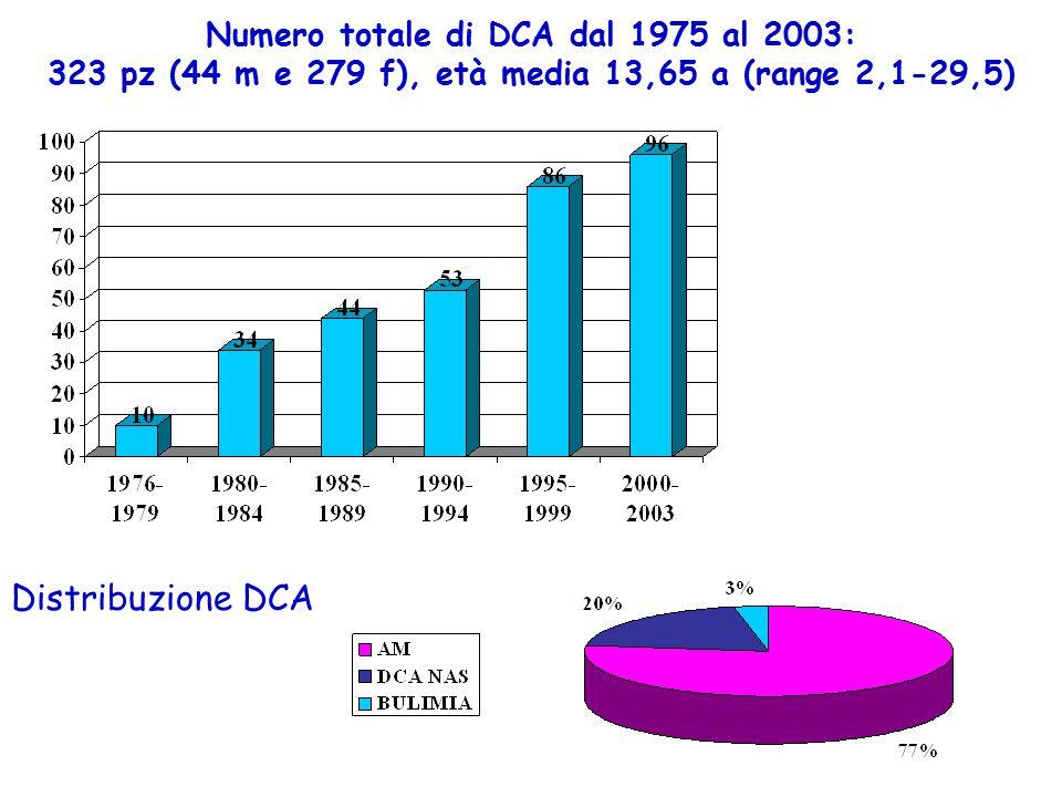 Numero totale di DCA dal 1975 al 2003: 323 pz (44 m e 279 f), età media 13,65 a (range 2,1-29,5) Distribuzione DCA