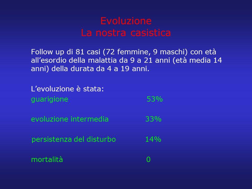 Evoluzione La nostra casistica Follow up di 81 casi (72 femmine, 9 maschi) con età all'esordio della malattia da 9 a 21 anni (età media 14 anni) della
