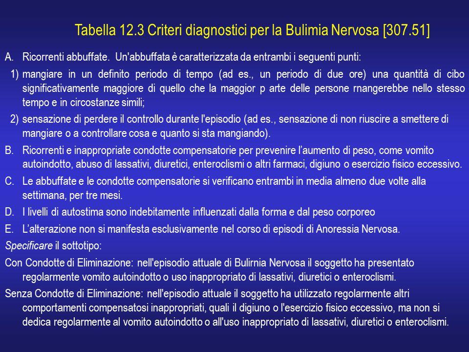 Tabella 12.3 Criteri diagnostici per la Bulimia Nervosa [307.51] A.Ricorrenti abbuffate. Un'abbuffata è caratterizzata da entrambi i seguenti punti: 1