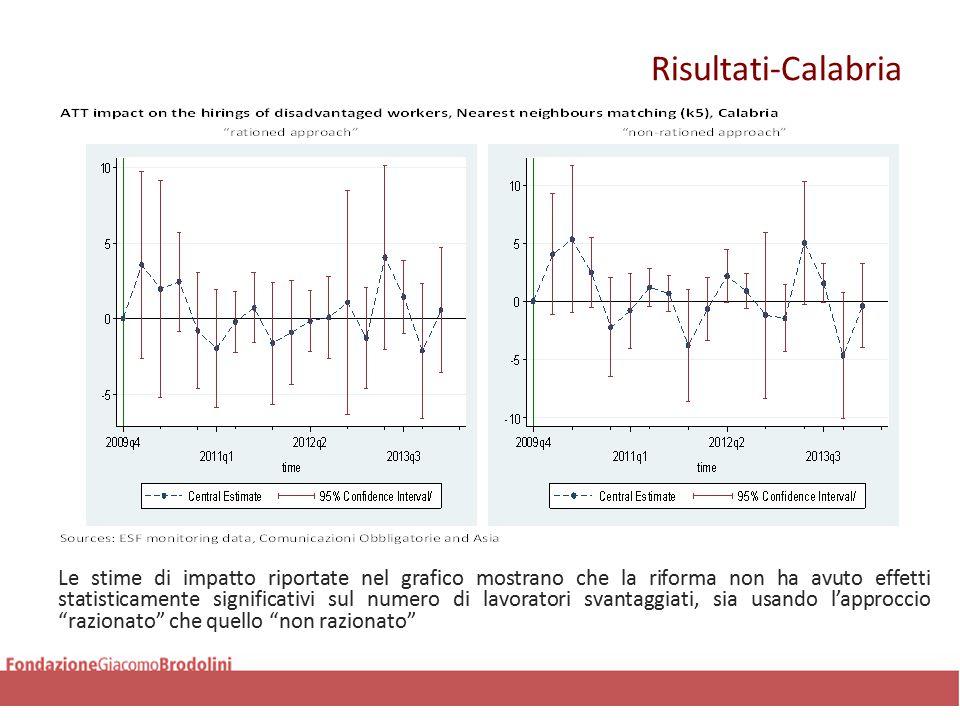Risultati-Calabria Le stime di impatto riportate nel grafico mostrano che la riforma non ha avuto effetti statisticamente significativi sul numero di lavoratori svantaggiati, sia usando l'approccio razionato che quello non razionato