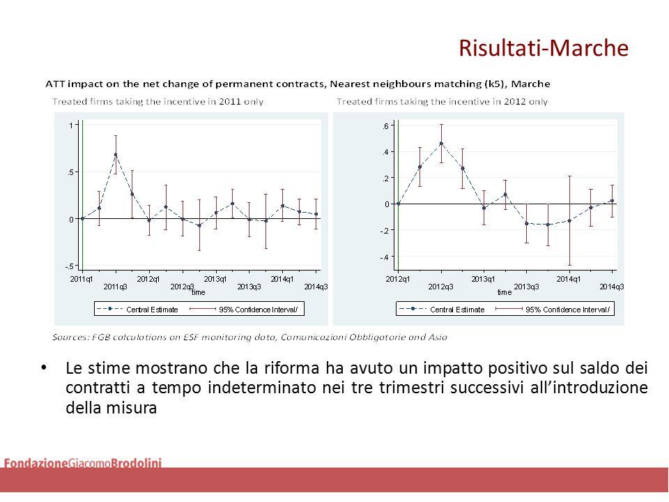Risultati-Marche Le stime mostrano che la riforma ha avuto un impatto positivo sul saldo dei contratti a tempo indeterminato nei tre trimestri successivi all'introduzione della misura