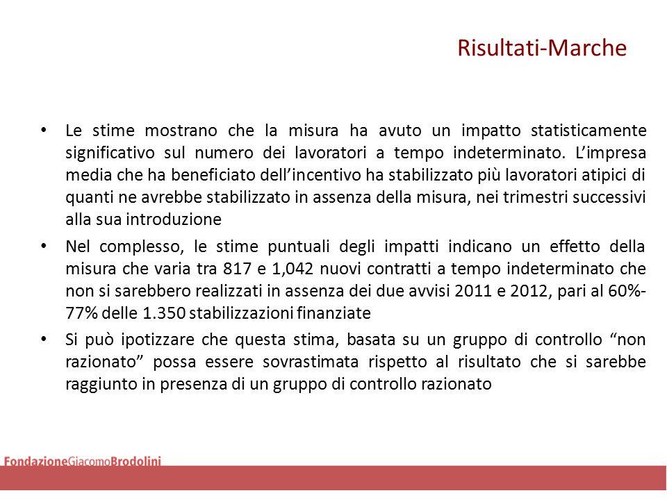 Risultati-Marche Le stime mostrano che la misura ha avuto un impatto statisticamente significativo sul numero dei lavoratori a tempo indeterminato.