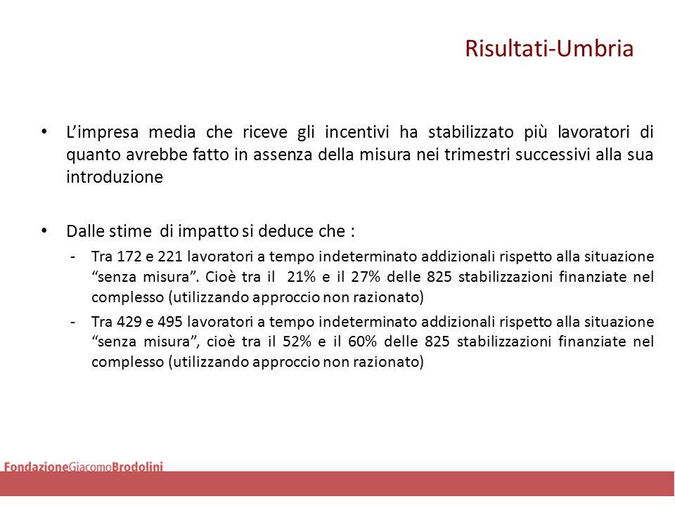 Risultati-Umbria L'impresa media che riceve gli incentivi ha stabilizzato più lavoratori di quanto avrebbe fatto in assenza della misura nei trimestri successivi alla sua introduzione Dalle stime di impatto si deduce che : -Tra 172 e 221 lavoratori a tempo indeterminato addizionali rispetto alla situazione senza misura .