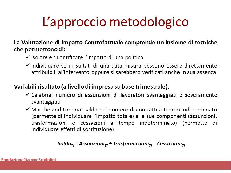 Risultati-Umbria Le stime imostrano che la riforma ha avuto un impatto statisticamente significativo sul numero di contratti a tempo indeterminato in entrambi gli approcci (razionato e non) Gli effetti stimati utilizzando l'approccio razionato sono tuttavia minori di quelli trovati usando l'approccio non razionato