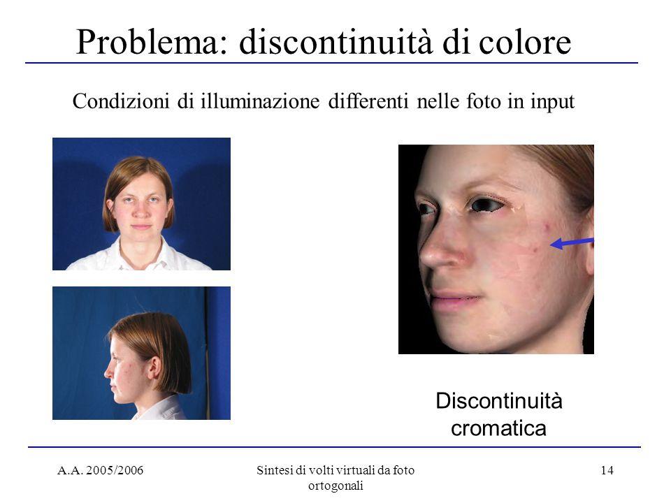 A.A. 2005/2006Sintesi di volti virtuali da foto ortogonali 14 Problema: discontinuità di colore Condizioni di illuminazione differenti nelle foto in i
