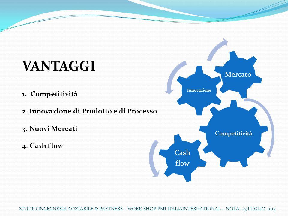 STUDIO INGEGNERIA COSTABILE & PARTNERS – WORK SHOP PMI ITALIAINTERNATIONAL – NOLA– 13 LUGLIO 2015 VANTAGGI 1.