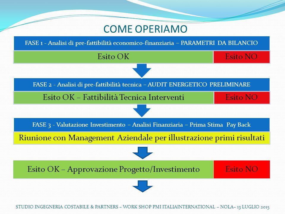 STUDIO INGEGNERIA COSTABILE & PARTNERS – WORK SHOP PMI ITALIAINTERNATIONAL – NOLA– 13 LUGLIO 2015 FINANZIAMENTI NAZIONALI 1.