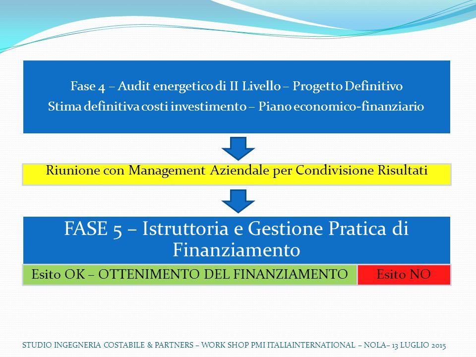 STUDIO INGEGNERIA COSTABILE & PARTNERS – WORK SHOP PMI ITALIAINTERNATIONAL – NOLA– 13 LUGLIO 2015 Fase 4 – Audit energetico di II Livello – Progetto Definitivo Stima definitiva costi investimento – Piano economico-finanziario FASE 5 – Istruttoria e Gestione Pratica di Finanziamento Riunione con Management Aziendale per Condivisione Risultati Esito OK – OTTENIMENTO DEL FINANZIAMENTOEsito NO