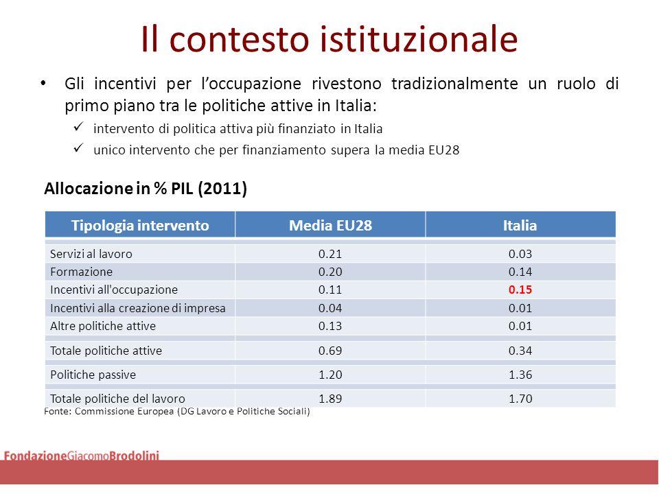Il contesto istituzionale Gli incentivi per l'occupazione rivestono tradizionalmente un ruolo di primo piano tra le politiche attive in Italia: interv