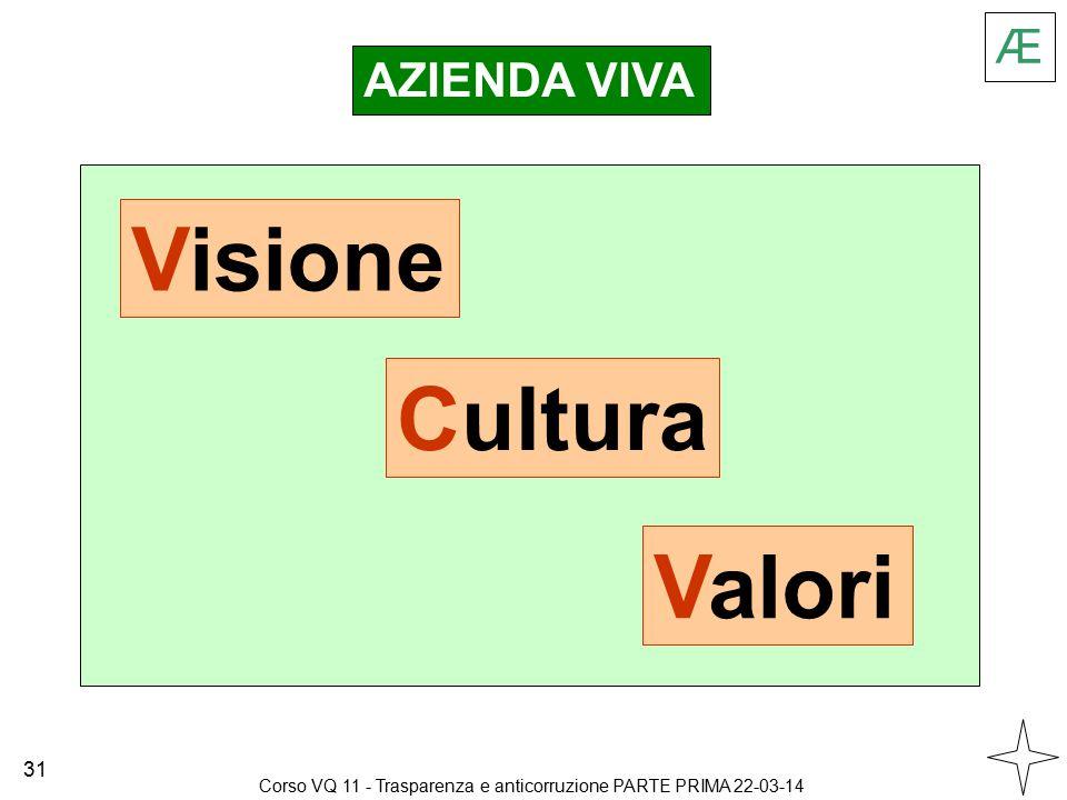 AZIENDA VIVA Visione Cultura Valori Æ 31 Corso VQ 11 - Trasparenza e anticorruzione PARTE PRIMA 22-03-14