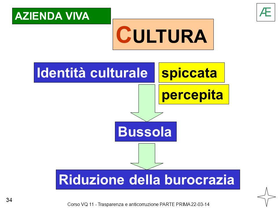AZIENDA VIVA C ULTURA Identità culturalespiccata percepita Bussola Riduzione della burocrazia Æ 34 Corso VQ 11 - Trasparenza e anticorruzione PARTE PRIMA 22-03-14