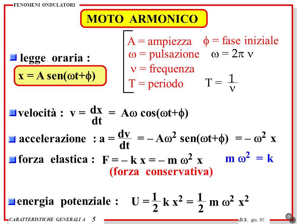 CARATTERISTICHE GENERALI A FENOMENI ONDULATORI D.S. giu. 95 MOTO ARMONICO 5 legge oraria : x = A sen(  t+  ) A = ampiezza  = pulsazione  = 2  =