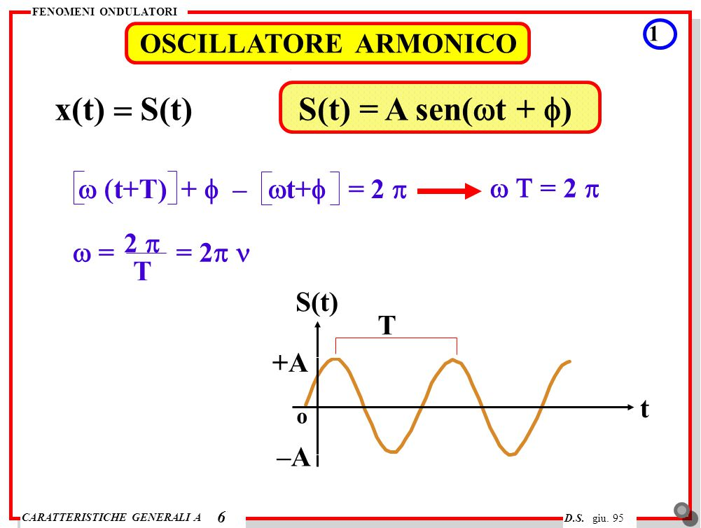 CARATTERISTICHE GENERALI A FENOMENI ONDULATORI D.S. giu. 95 OSCILLATORE ARMONICO 1 6 x(t)  S(t)S(t) = A sen(  t +  )  t+T) +  –  t+  =