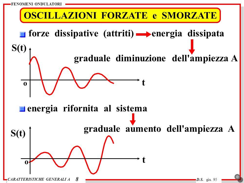 CARATTERISTICHE GENERALI A FENOMENI ONDULATORI D.S. giu. 95 OSCILLAZIONI FORZATE e SMORZATE 8 forze dissipative (attriti)energia dissipata graduale di