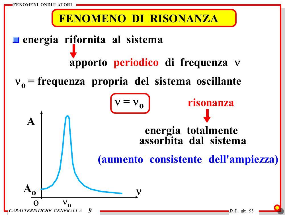 CARATTERISTICHE GENERALI A FENOMENI ONDULATORI D.S. giu. 95 FENOMENO DI RISONANZA 9 energia rifornita al sistema apporto periodico di frequenza o = fr
