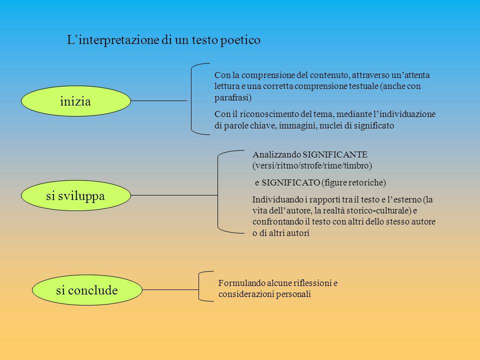 L'interpretazione di un testo poetico inizia si sviluppa si conclude Con la comprensione del contenuto, attraverso un'attenta lettura e una corretta comprensione testuale (anche con parafrasi) Con il riconoscimento del tema, mediante l'individuazione di parole chiave, immagini, nuclei di significato Analizzando SIGNIFICANTE (versi/ritmo/strofe/rime/timbro) e SIGNIFICATO (figure retoriche) Individuando i rapporti tra il testo e l'esterno (la vita dell'autore, la realtà storico-culturale) e confrontando il testo con altri dello stesso autore o di altri autori Formulando alcune riflessioni e considerazioni personali